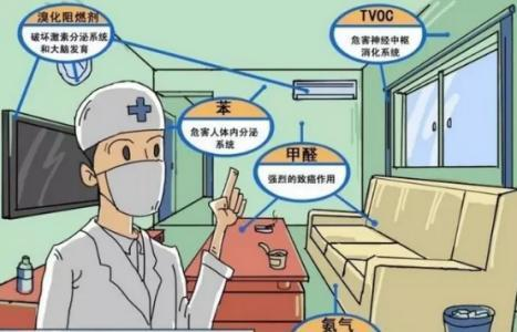 室内空气治理健康的标准