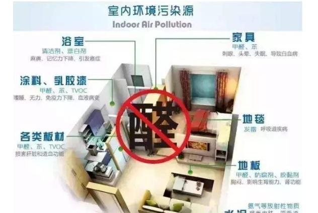 室内空气净化治理已成为国家重点扶持行业