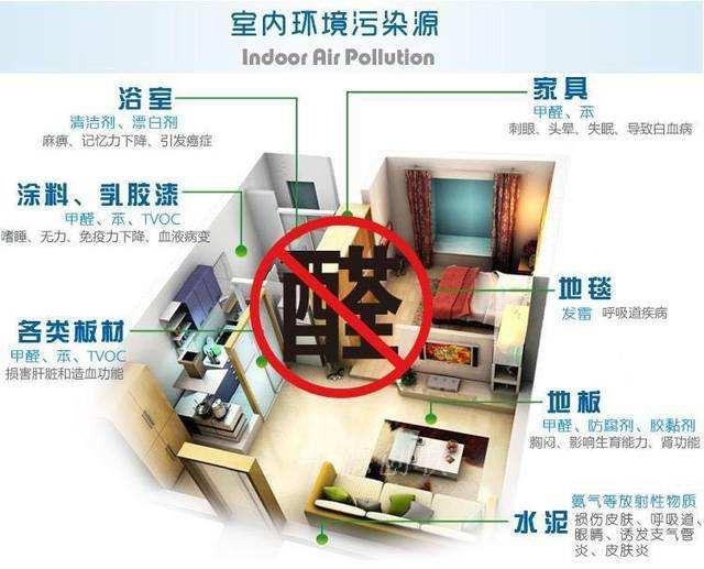 室内甲醛的有效检测方法及清除剂对甲醛去除的效果