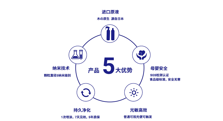 树派光触媒五大优势