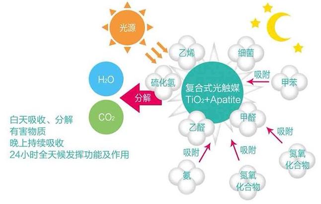 通风法和光触媒除甲醛原理及效果对比