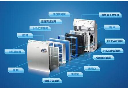 空气净化的实用产品及其功能介绍